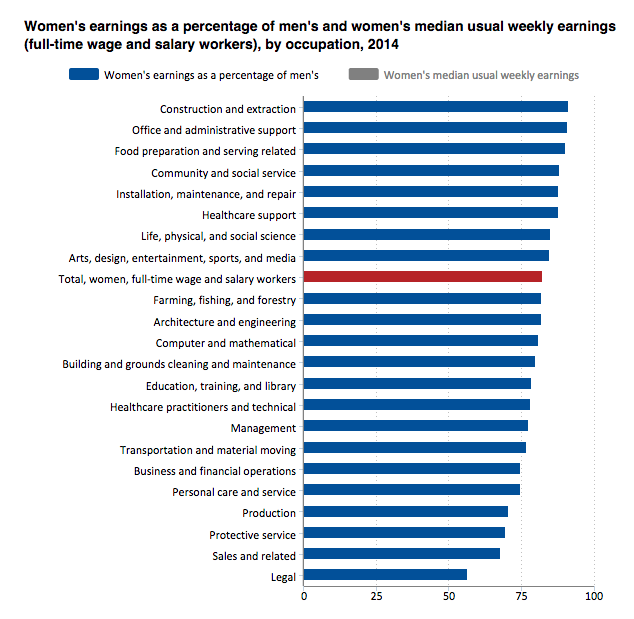 Image women income disparity